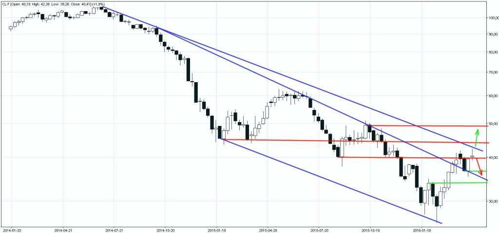 Crude Oil Future 15042016 wykres tygodniowy