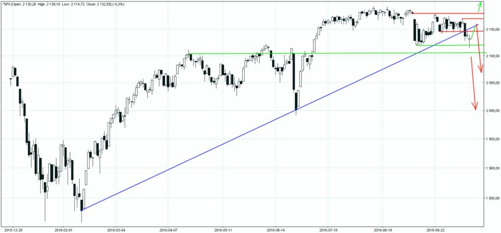 S&P500 13102016 wykres dzienny
