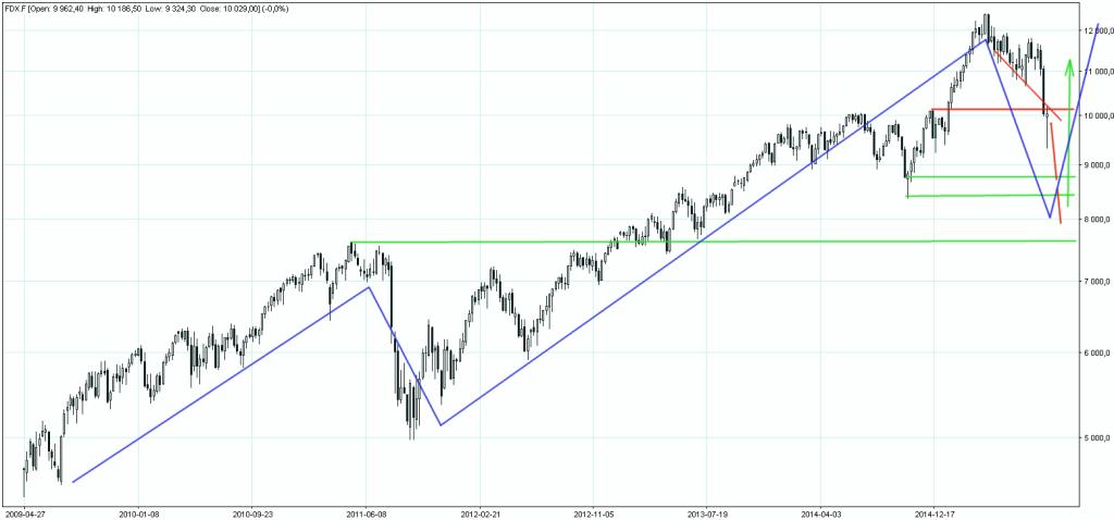 Dax Future wykres tygodniowy