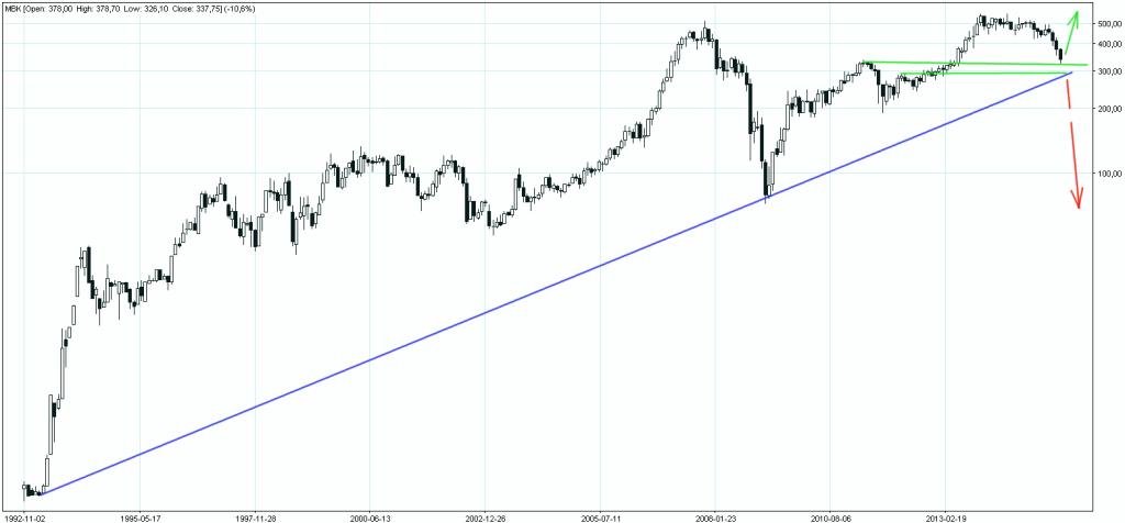 mBank wykres miesięczny