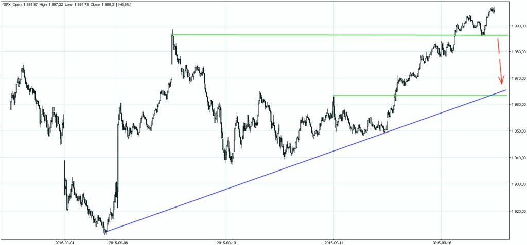S&P500 wykres 5 minutowy