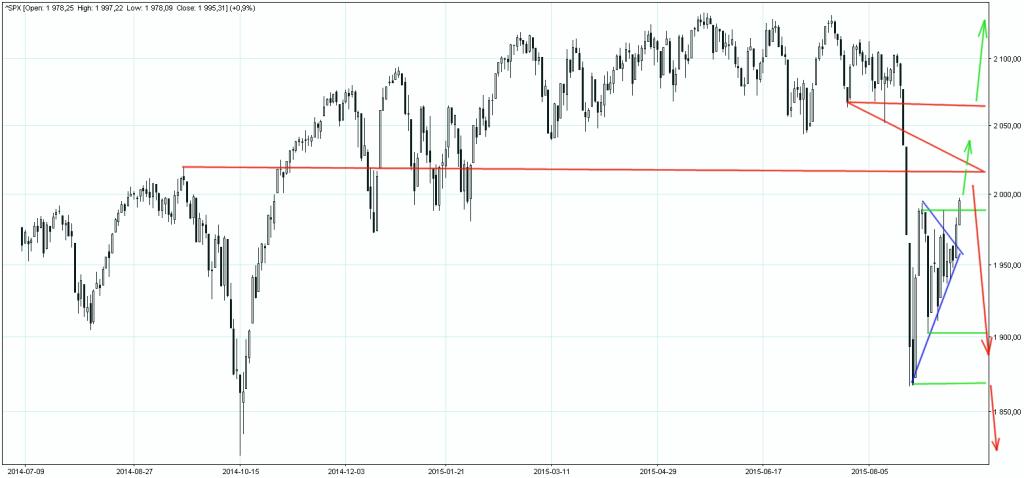 S&P500 wykres dzienny