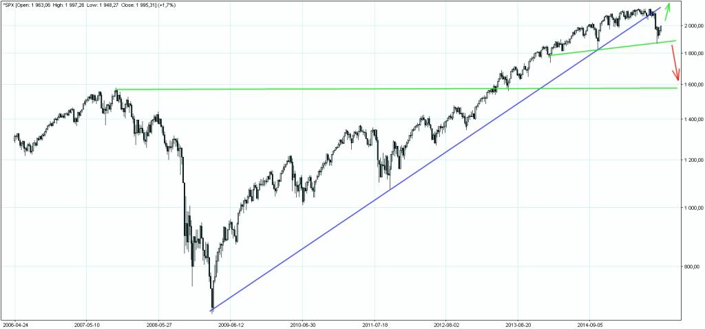 S&P500 wykres tygodniowy