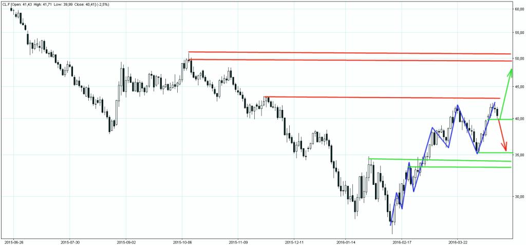 Crude Oil Future 15042016 wykres dzienny