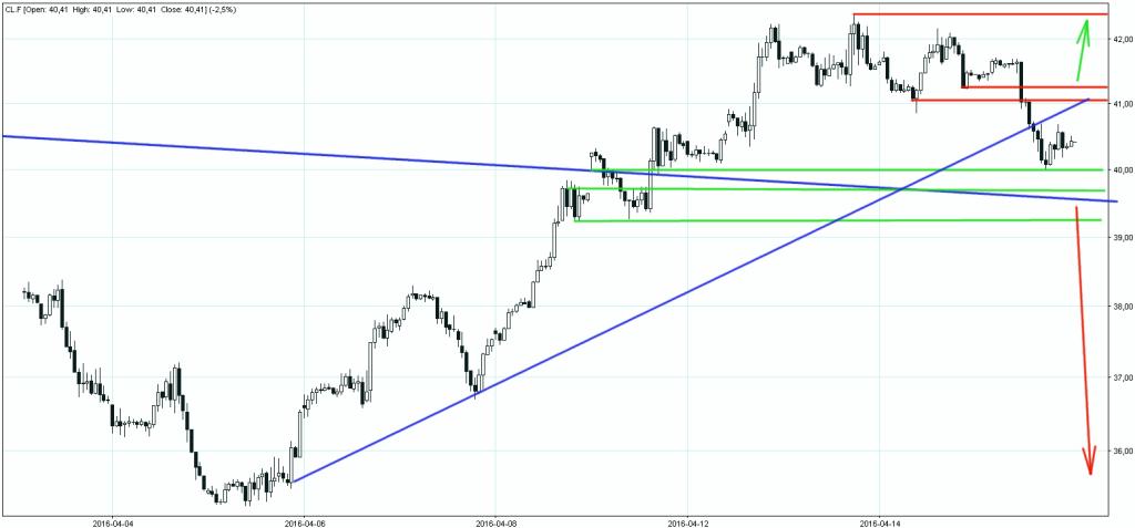 Crude Oil Future 15042016 wykres godzinowy