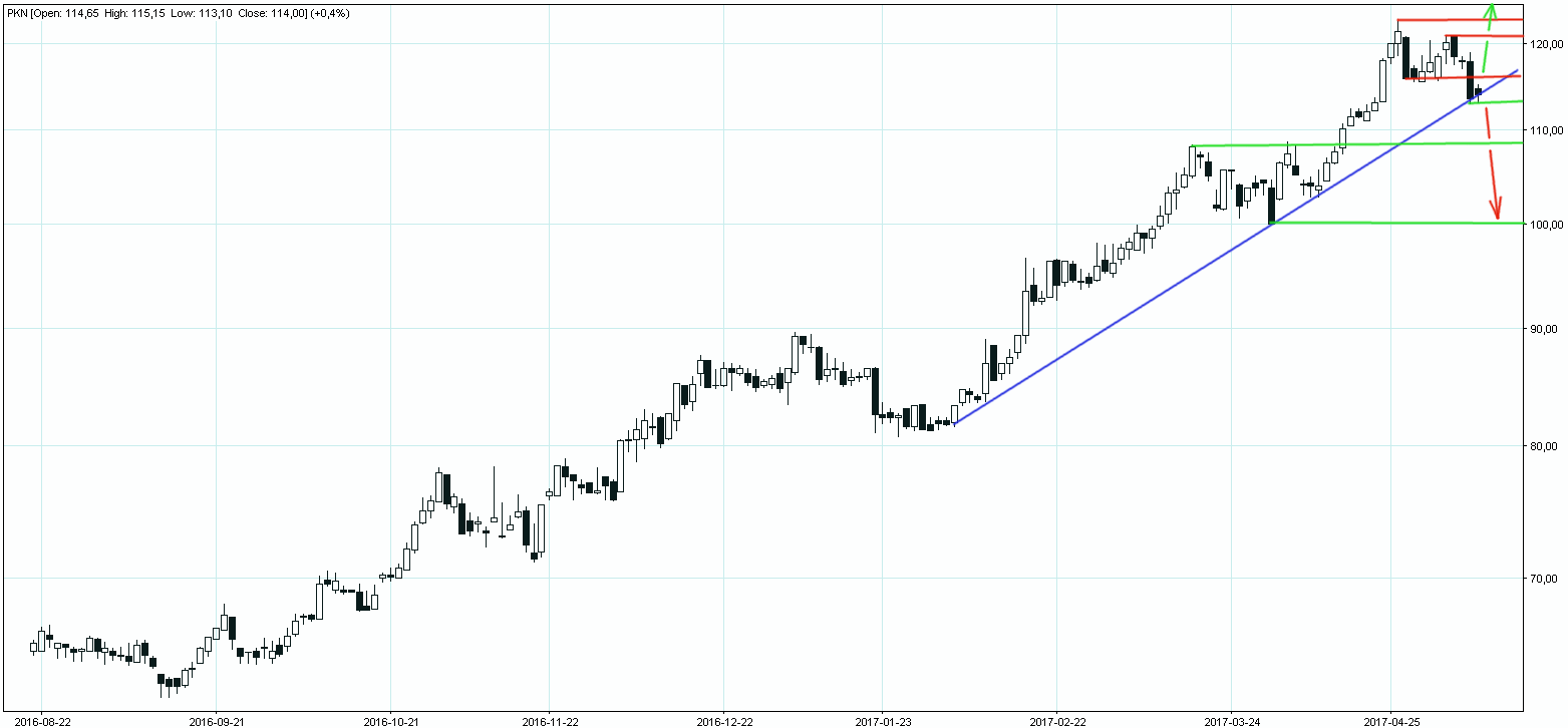 Akcje PKN na linii trendu