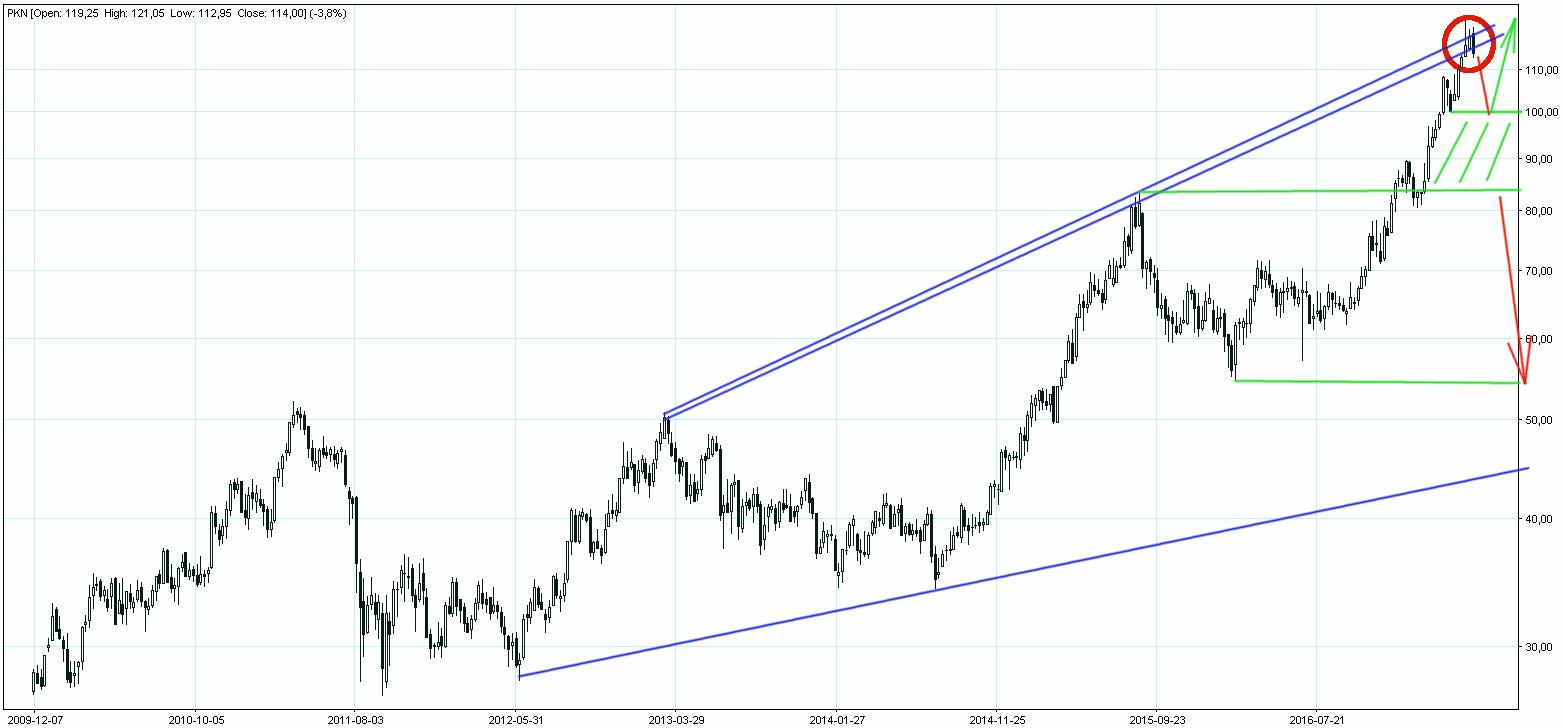 Możliwy spadek PKN do 55 złotych