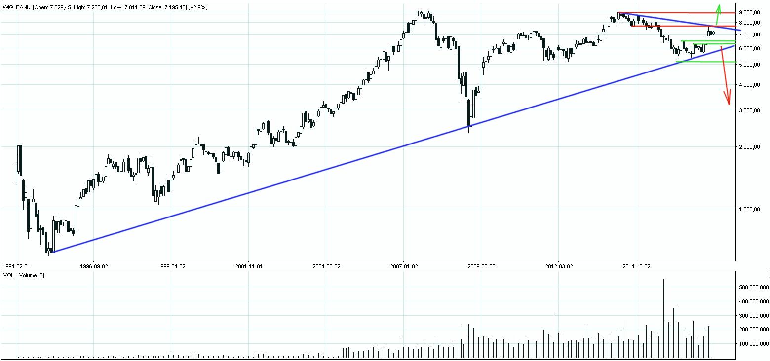 WIG_Banki notowania giełdowe