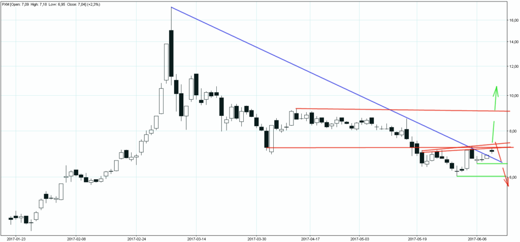 Polimex - Mostostal przełamany trend spadkowy