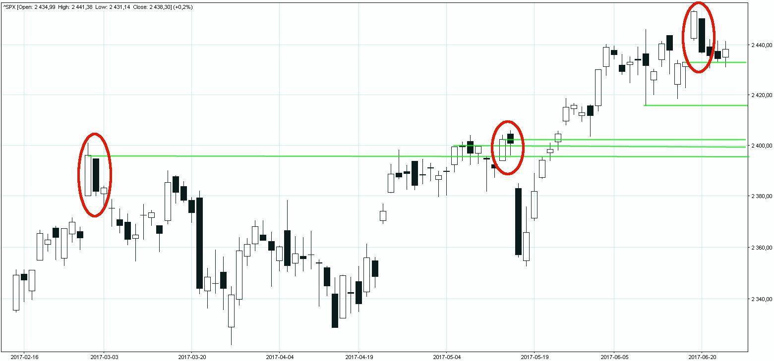 S&P500 nowe maksimum z luką hossy i odejście w dół