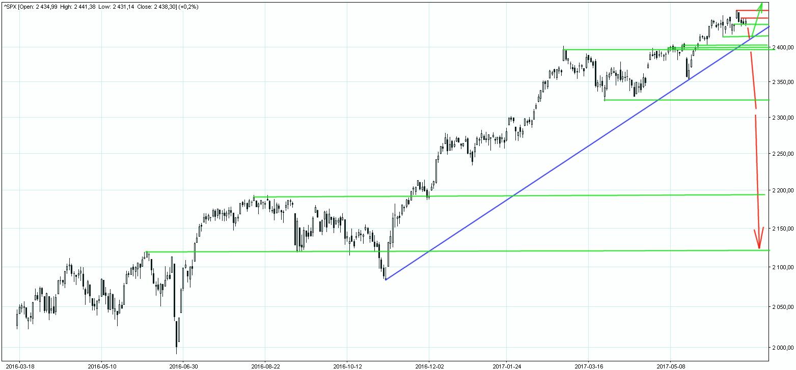 S&P500 przy szczytach hossy