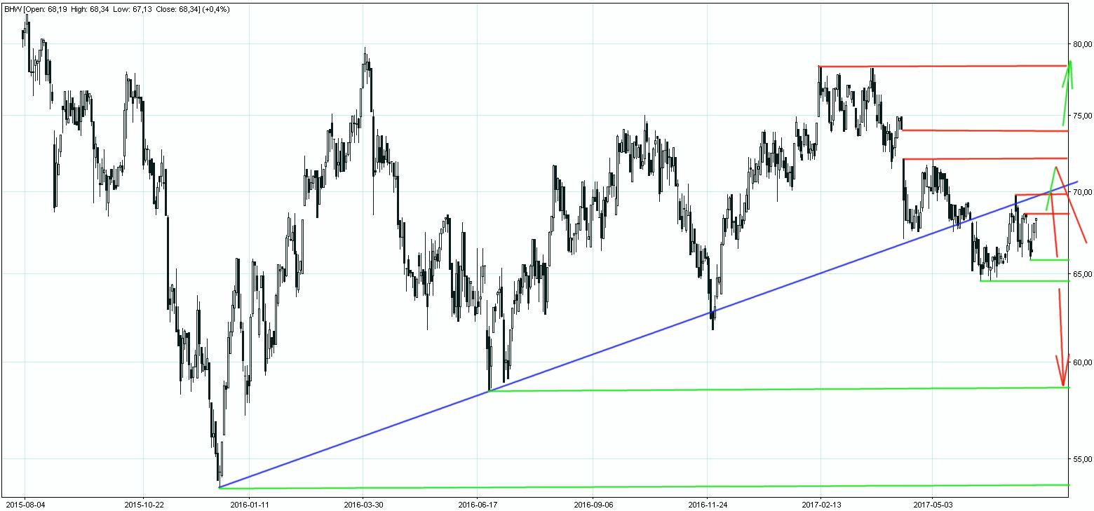 Bank Handlowy wykres krótkoterminowy