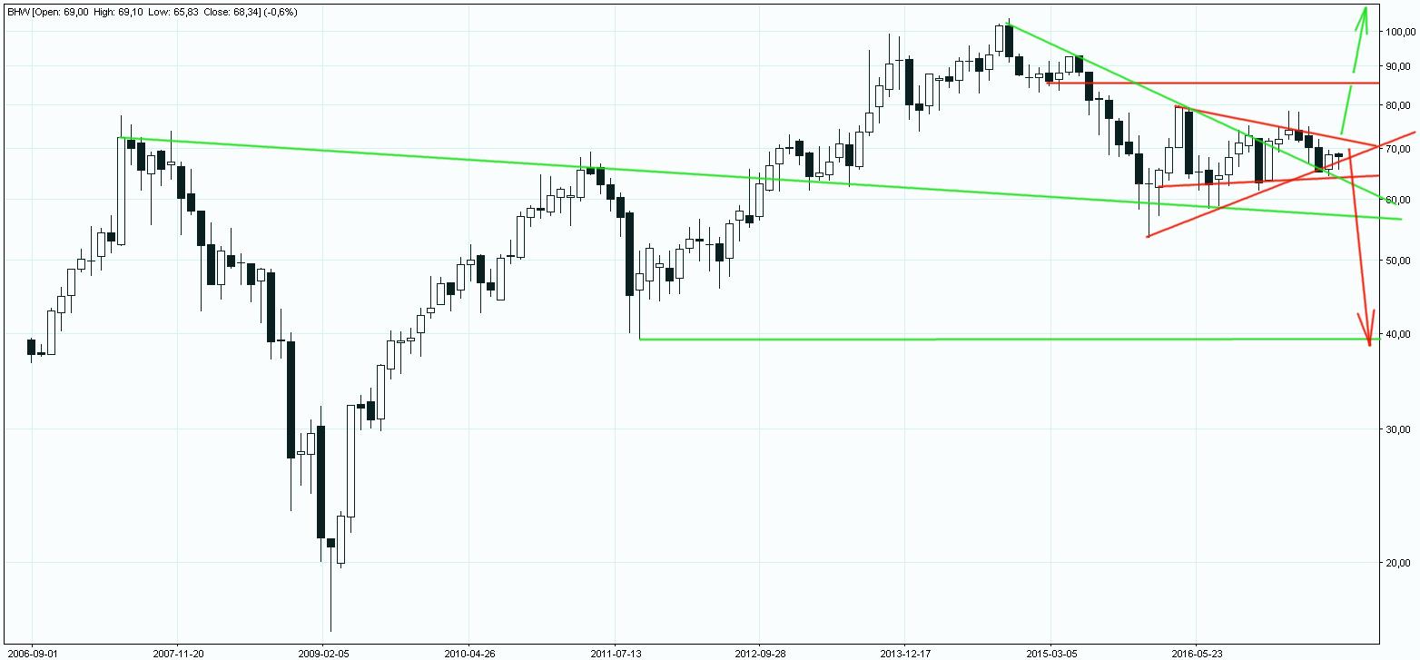Bank Handlowy wykres długoterminowy