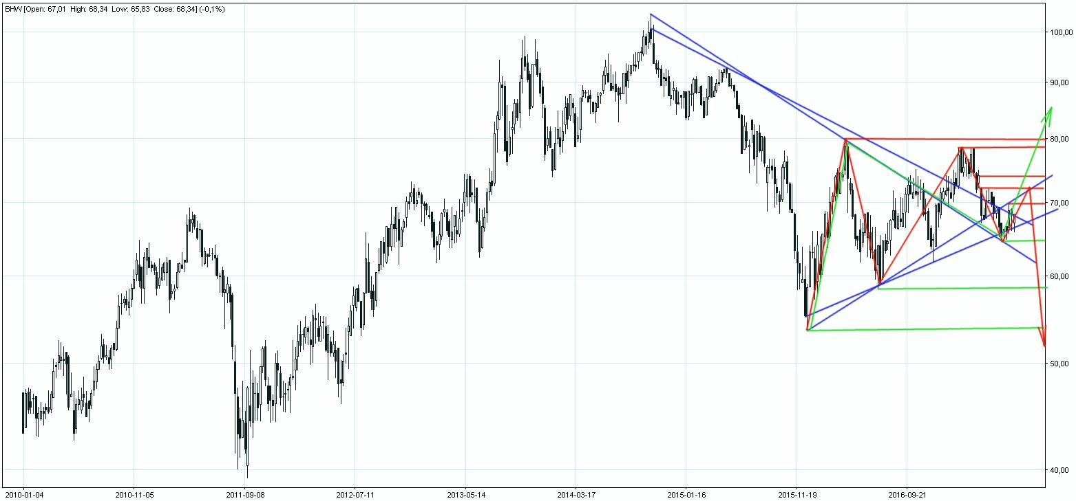 Akcje Banku Handlowego martwym punkcie