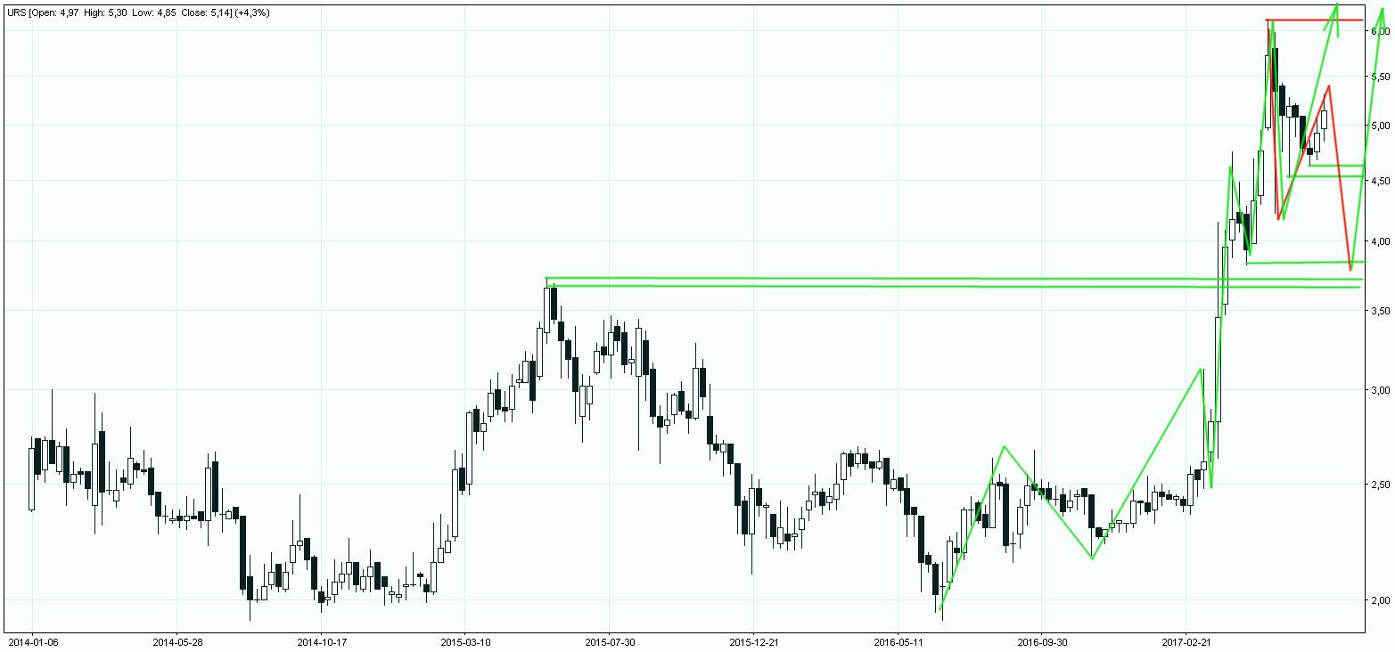 Akcje Ursusa wykres tygodniowy