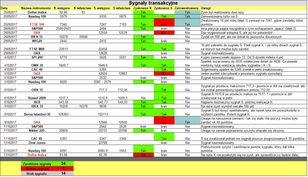 Sygnały na kontraktach indeksowych w oparciu o istotne poziomy cenowe
