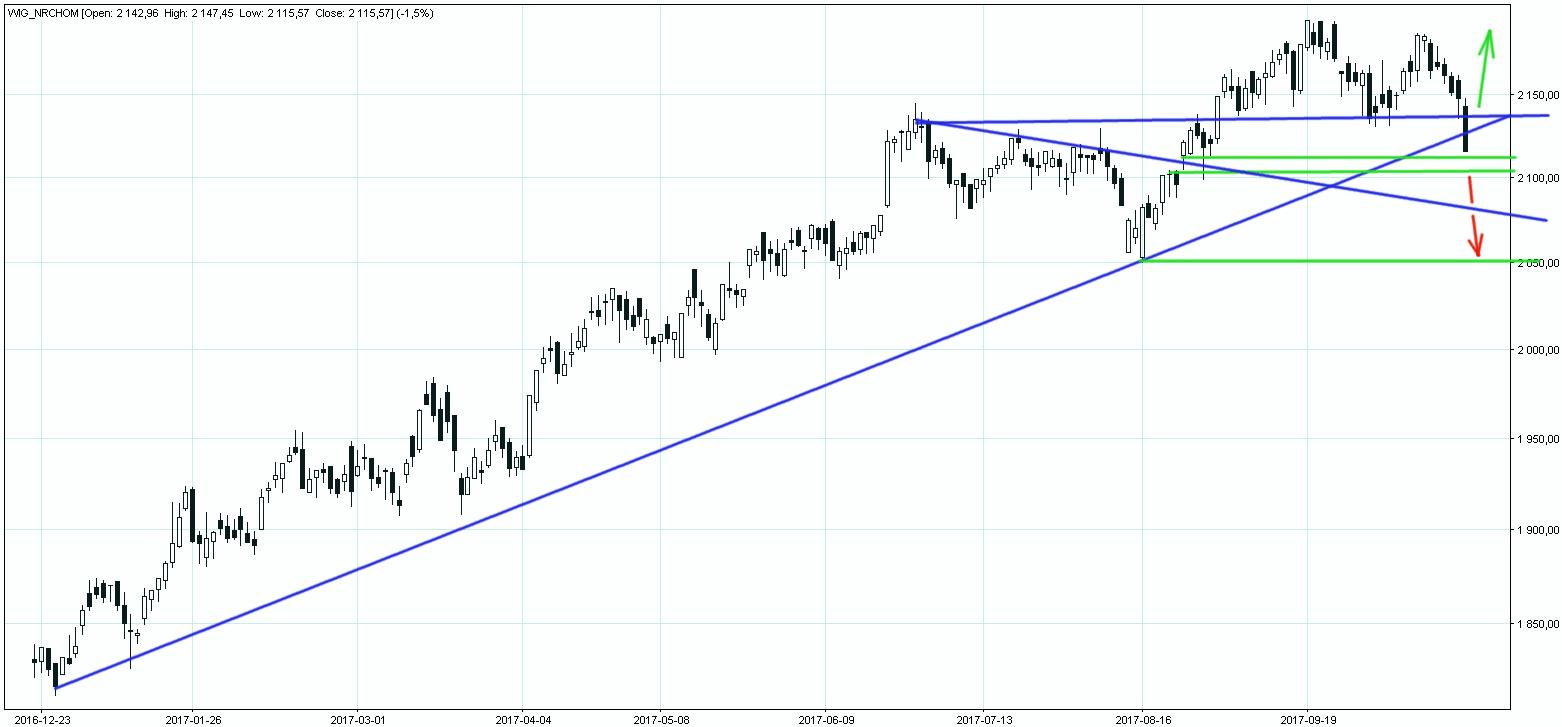 Indeks WIG grupujący spółki z branży deweloperskiej - wykres dzienny