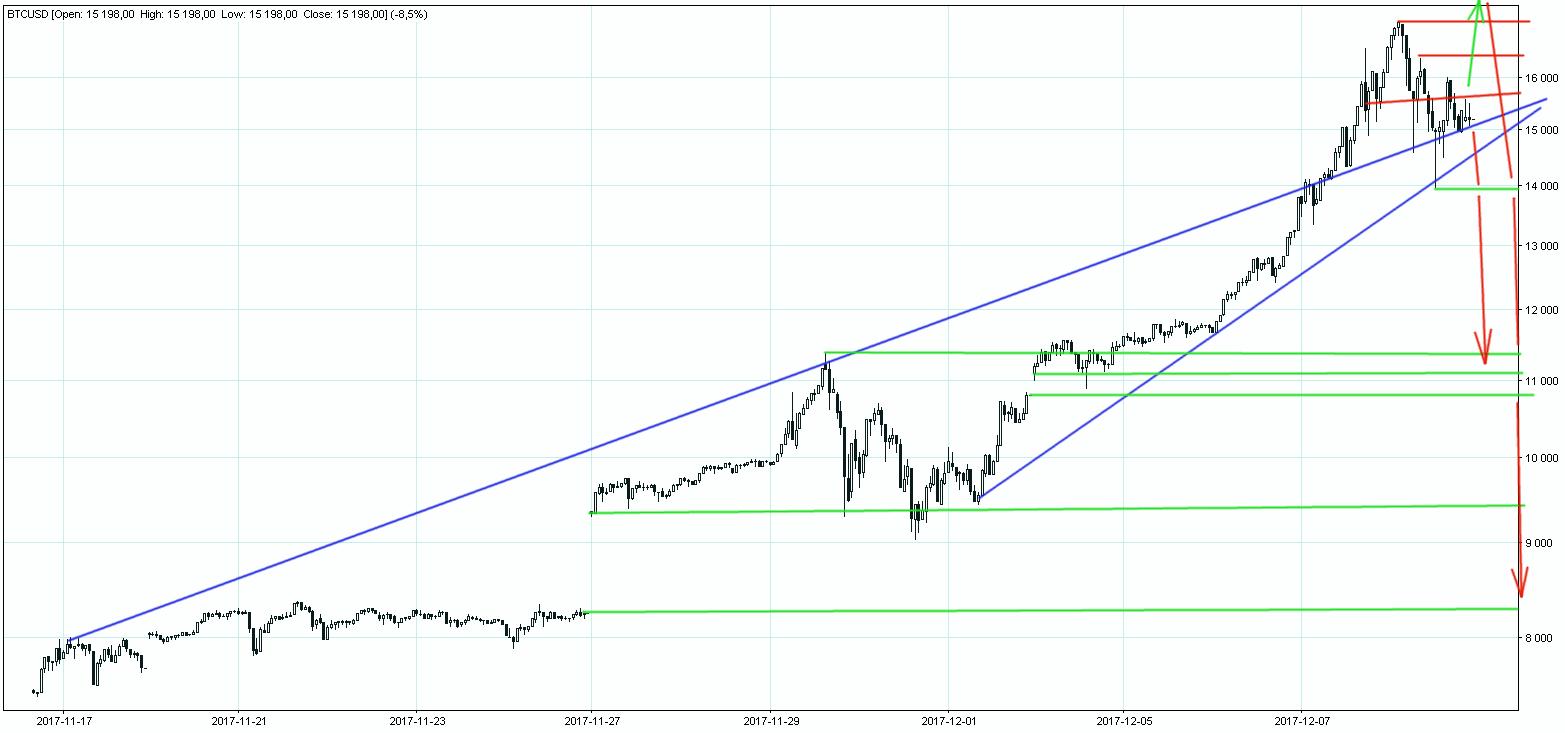 Wykres Bitcoina BTCUSD