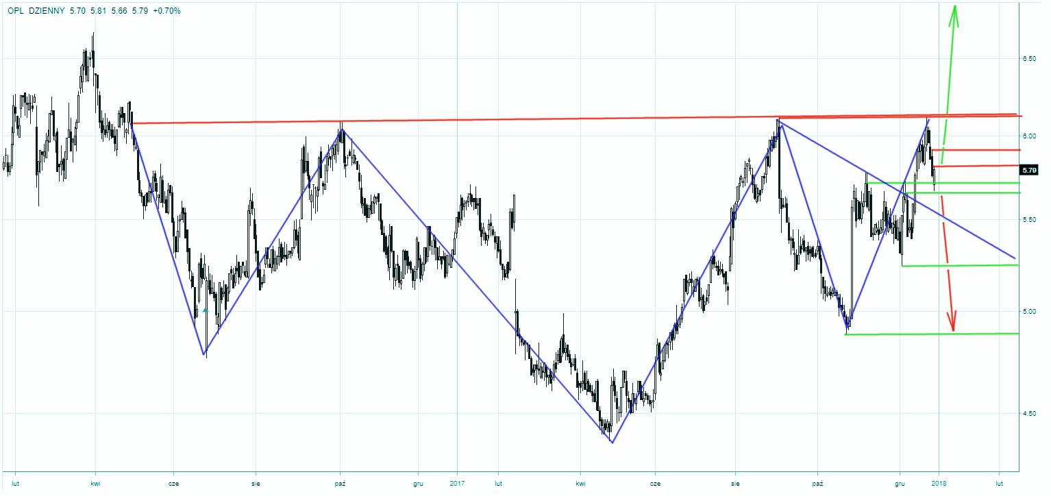 Wykres dzienny spółki Orange PL