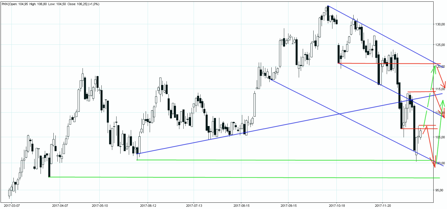 Wykres akcji giełdowych PKN Orlen