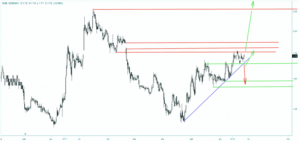 Akcje Getin Noble Banku - wykres dzienny - podwójne dno