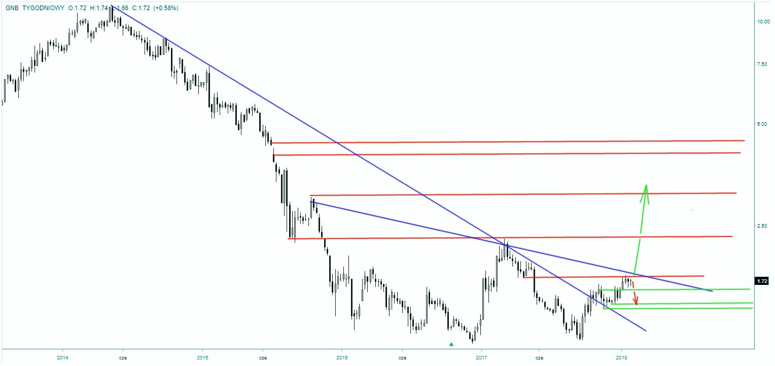 Akcje Getin Noble Banku - wykres tygodniowy