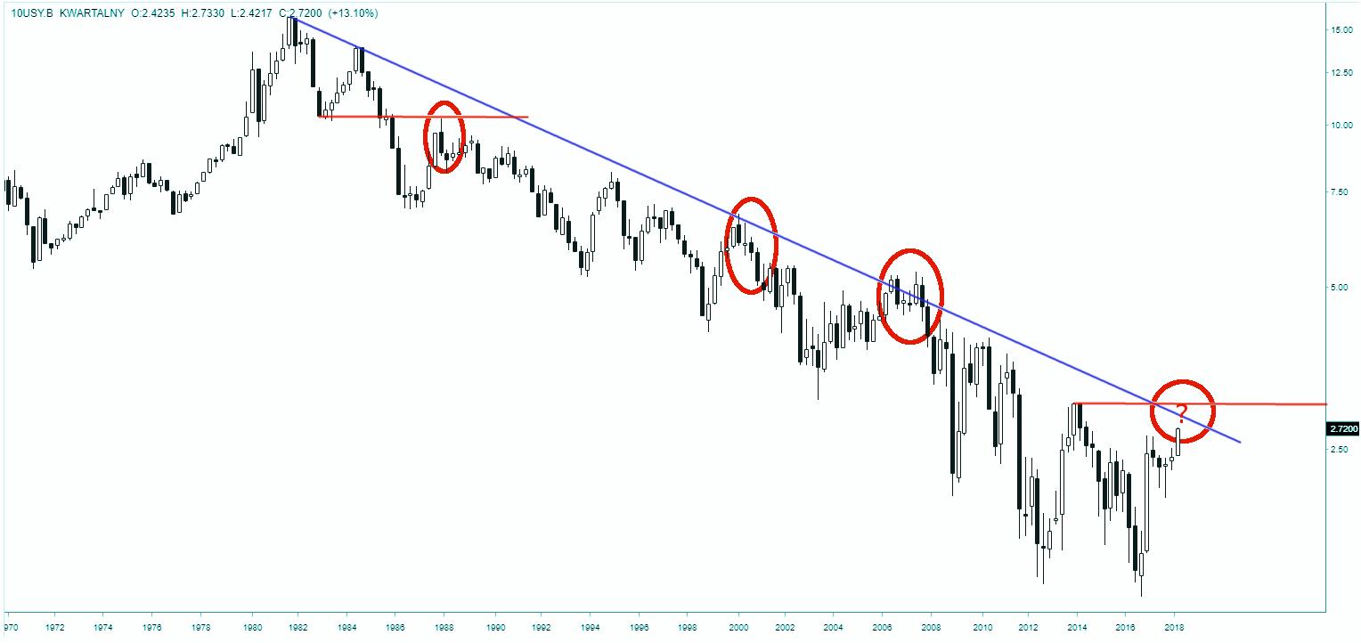 Dziesięcioletnie obligacje amerykańskie - wykres rentowności