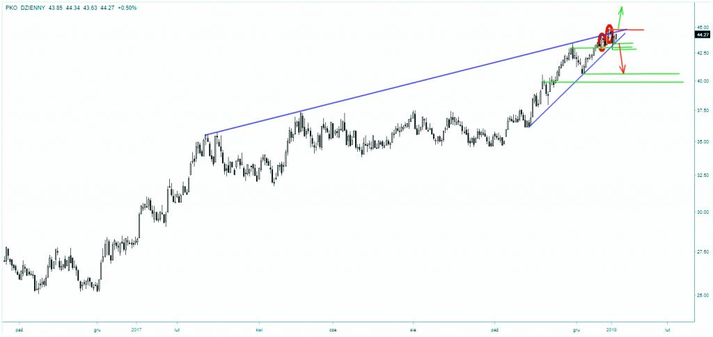 Wykres giełdowy akcji PKO BP skala dzienna