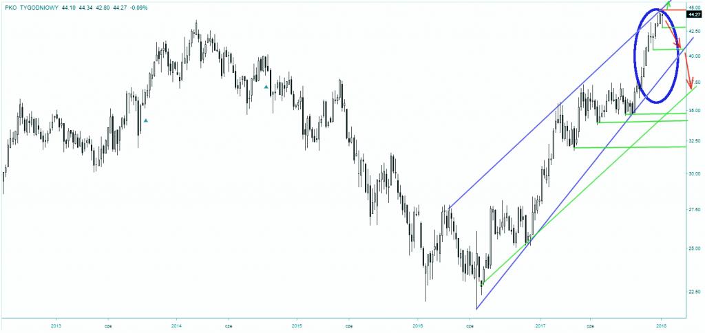 Wykres giełdowy akcji PKO BP skala tygodniowa