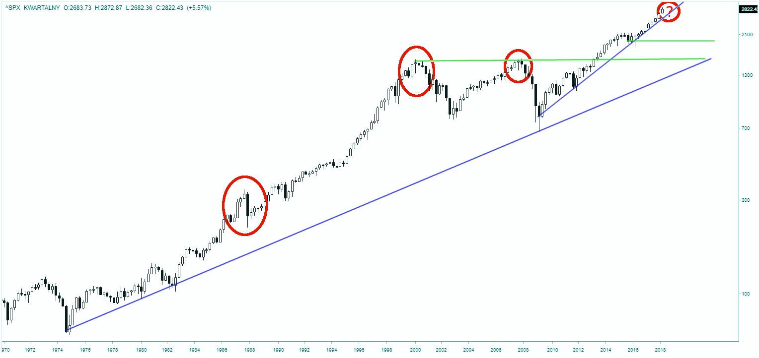 Wykres kwartalny S&P500