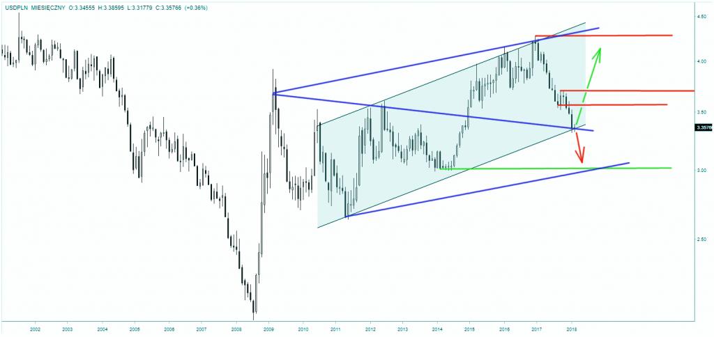 Notowania dolara do złotego - skala miesięczna