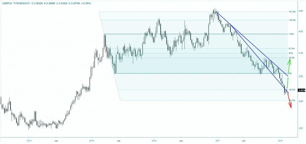 Notowania dolara do złotego - skala tygodniowa