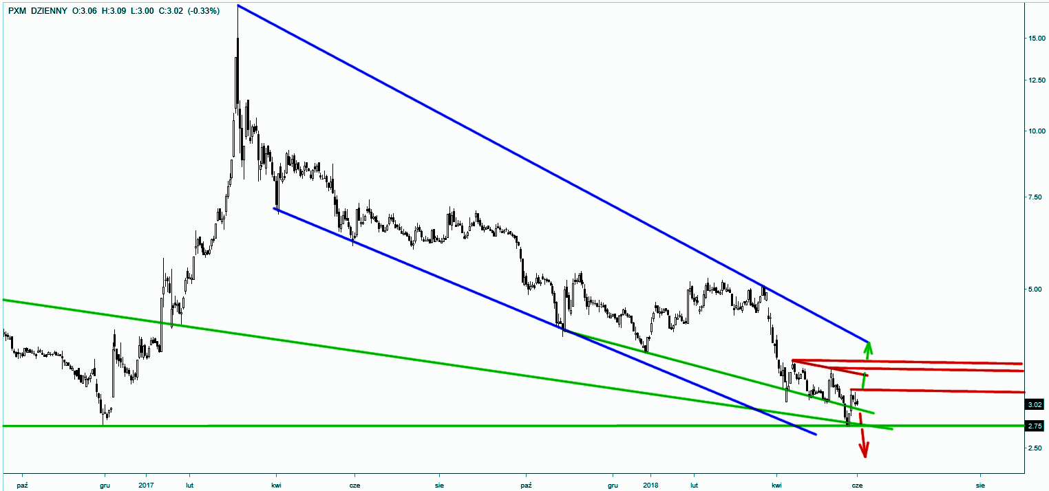 Wykres akcji Polimexu - skala dzienna