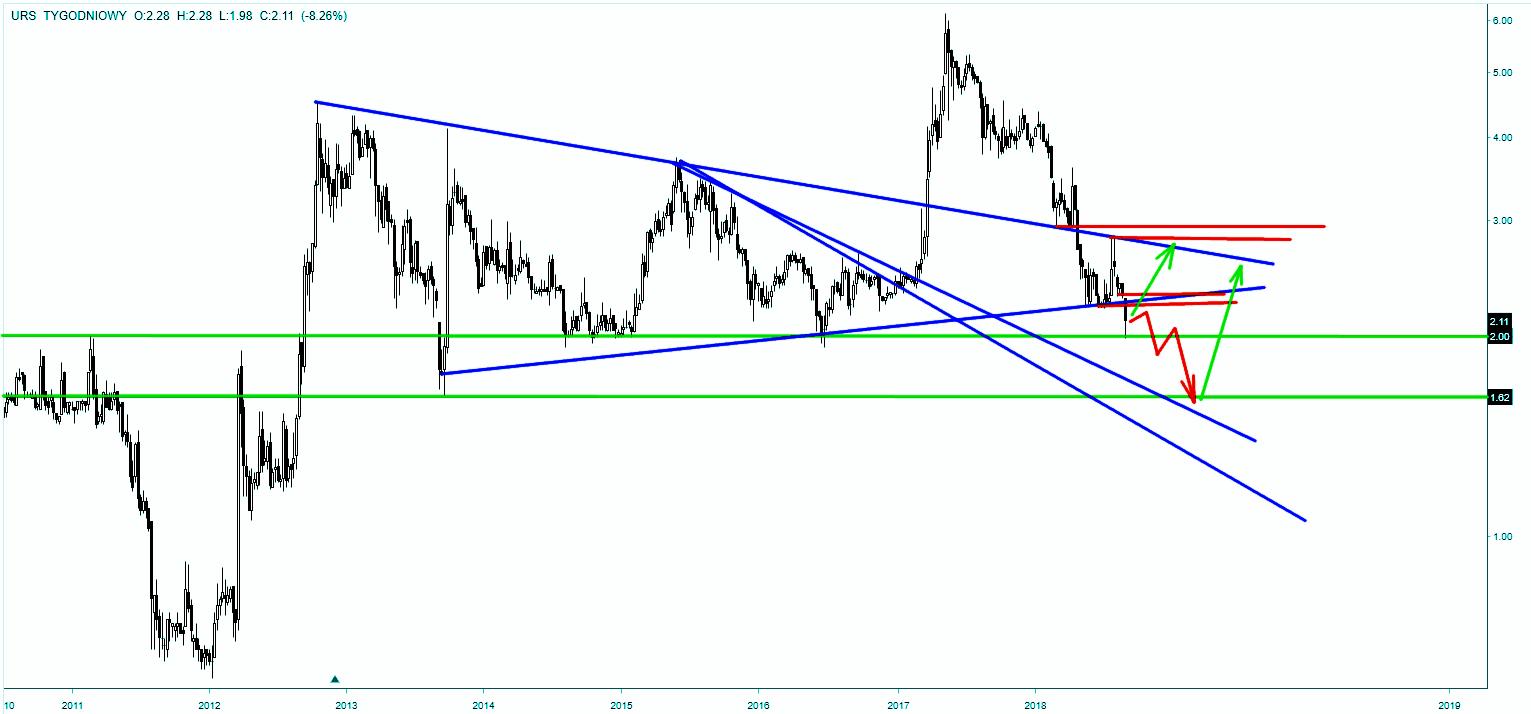 Wykres akcji Ursus - skala tygodniowa
