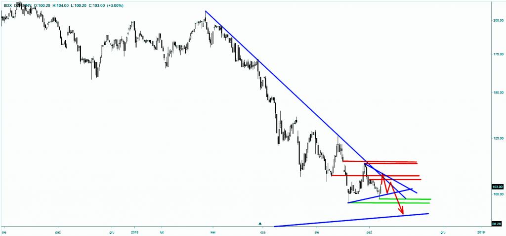 Wykres akcji Budimex - skala dzienna scenariusz spadkowy