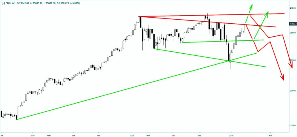 Wykres indeksu DJIA - skala tygodniowa