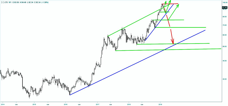 Wykres akcji Lotosu - skala tygodniowa