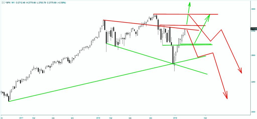 Wykres indeksu S&P500 - skala tygodniowa