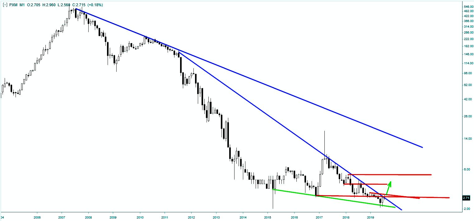 Wykres akcji Polimex-Mostostal - skala miesięczna