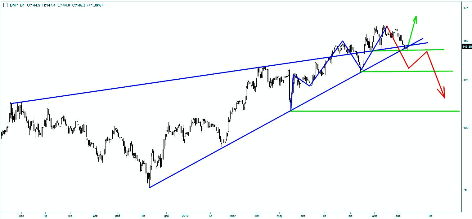 Wykres akcji Dino PL - skala dzienna