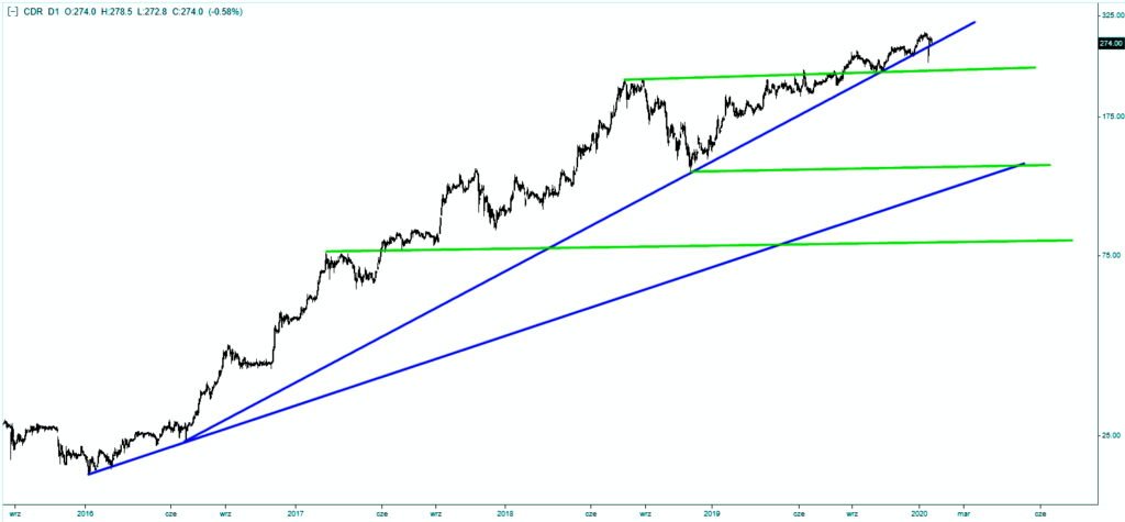 Akcje CD Projekt - linie trendu